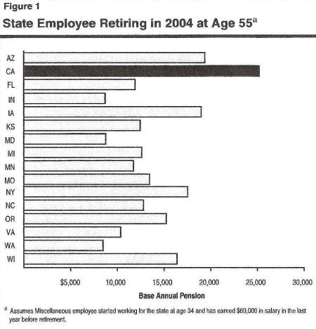Legislative Analyst's Office: Perspective and Issues 2005-06