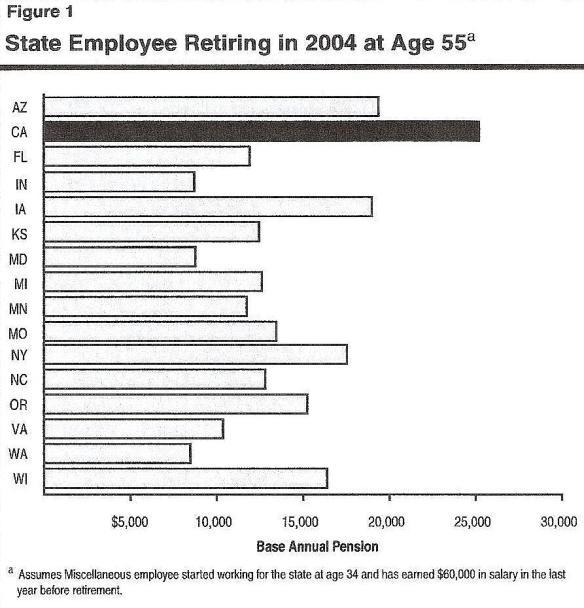 New California pensions drop back toward pack   Calpensions
