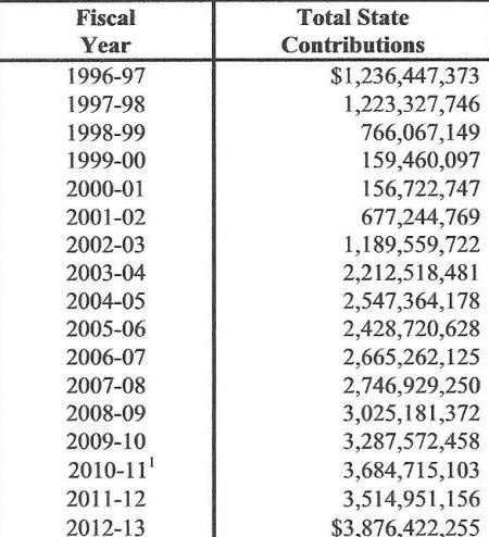 State contributions to CalPERS for state workers
