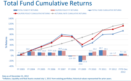 CalPERS 10-year returns: actual (blue), target (gray), benchmark (red)