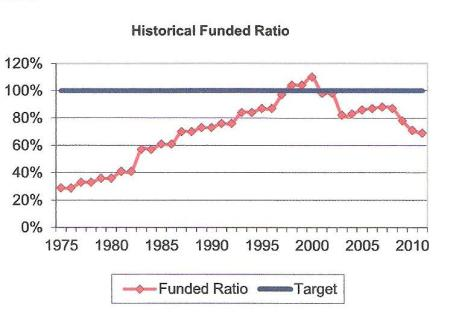 Funding level history in CalSTRS valuation report, June 30, 2011