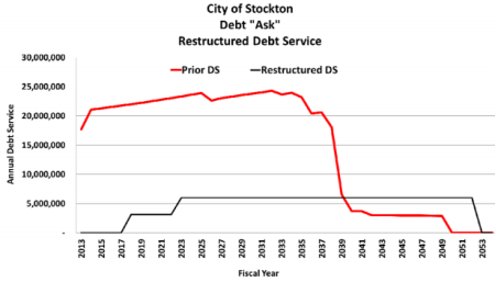 How Stockton would save by restructuring bond payments