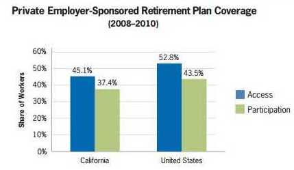 Graph from UC Berkeley Center for Labor Research and Education brief