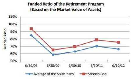 CalPERS chart shows funding level for state and schools plans