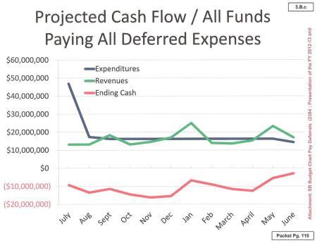 San Bernardino spending dropped after bankruptcy (April budget packet)