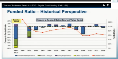 CalSTRS funding level (red line) dropped from 120 percent in 2000 to 67 percent last year. Bar at left shows investment losses (blue) caused 46 percent of the drop, benefit increases 25 percent. (Milliman actuaries, CalSTRS board video archive, April 2013)
