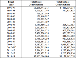 History of state and school CalPERS payments