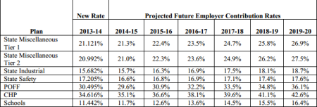 New CalPERS projection of state and school rates over next six years       (Rates are  percentage of pay)