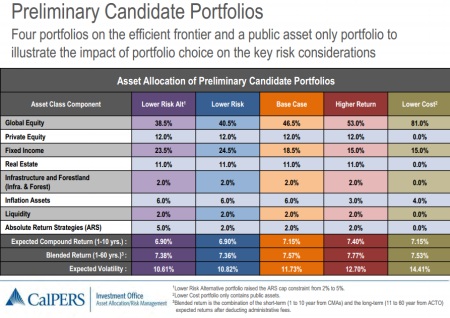 "CalPERS board prefers the ""Base Case"" and ""Higher Return"" portfolios"
