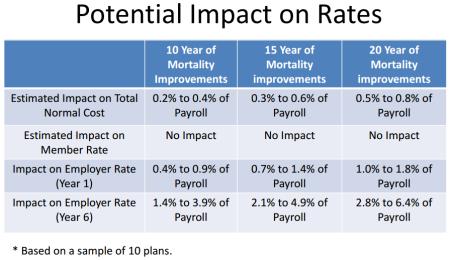 Rate impact