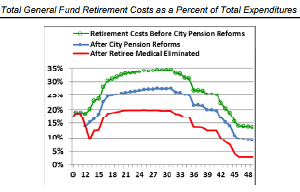 40-year projection of general fund percentage spent on retirement