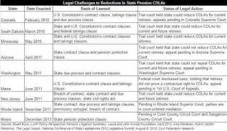 COLA cut legal challenges (Institute for Illinois Fiscal Sustainability)