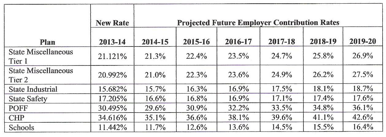 Calpers plans rate hike third in last two years calpensions