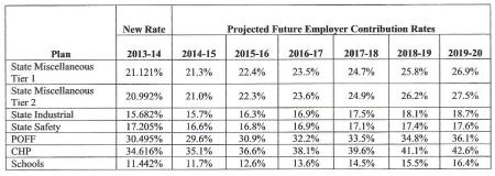 CalPERS projection of state and school employer rates issued last fall