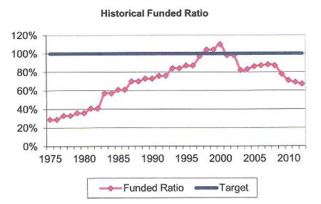 CalSTRS had funding surplus in 2000 (Milliman actuaries chart)