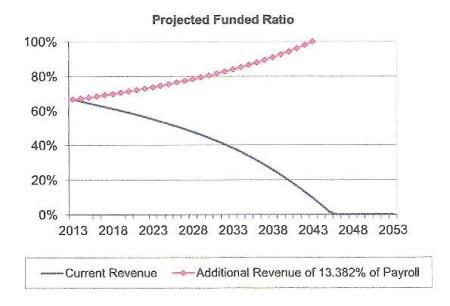 CalSTRS AT THE CROSSROADS: No rate hike, pension fund depleted by 2046. Full rate hike, 100 percent funded in 30 years. (Milliman actuaries)