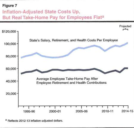 LAO chart shows flat take-home pay and rising state cost