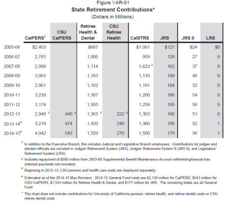 Department of Finance chart shows growing state retirement costs