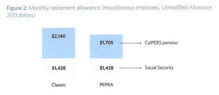 CalPERS example compares pre-reform pension with PEPRA pension