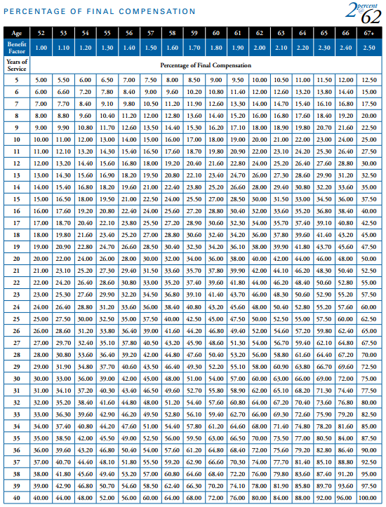 Calpers retirement chart calpers retirement calculator table