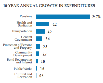 Pension costs squeeze services (Los Angeles 2020 Commission)