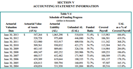 Merced County pension funding level fell as liability grew (Cheiron chart)