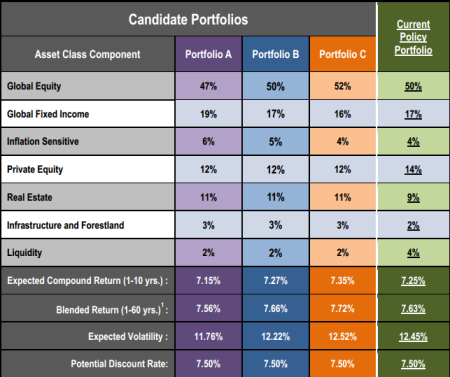 """CalPERS adopted the """"Portfolio A"""" three-year investment plan"""