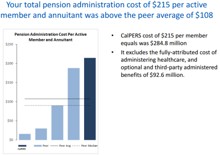 CEM chart shows above-average CalPERS and CalSTRS costs