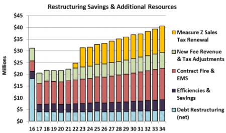 San Bernardino plan to return to solvency