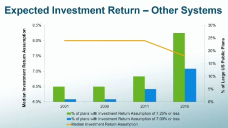 return-chart